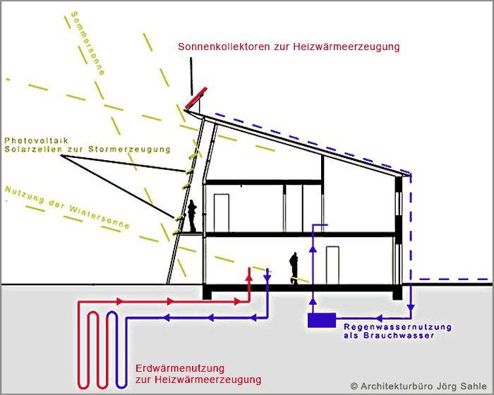 Lüftungsanlage Mit Wärmerückgewinnung Kosten ~  des gebäudes über eine lüftungsanlage mit wärmerückgewinnung